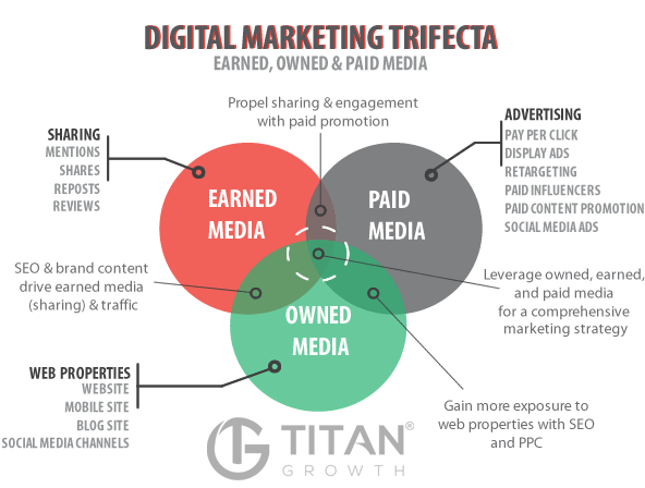 earned media, owned media and paid media venn diagram by titan growth